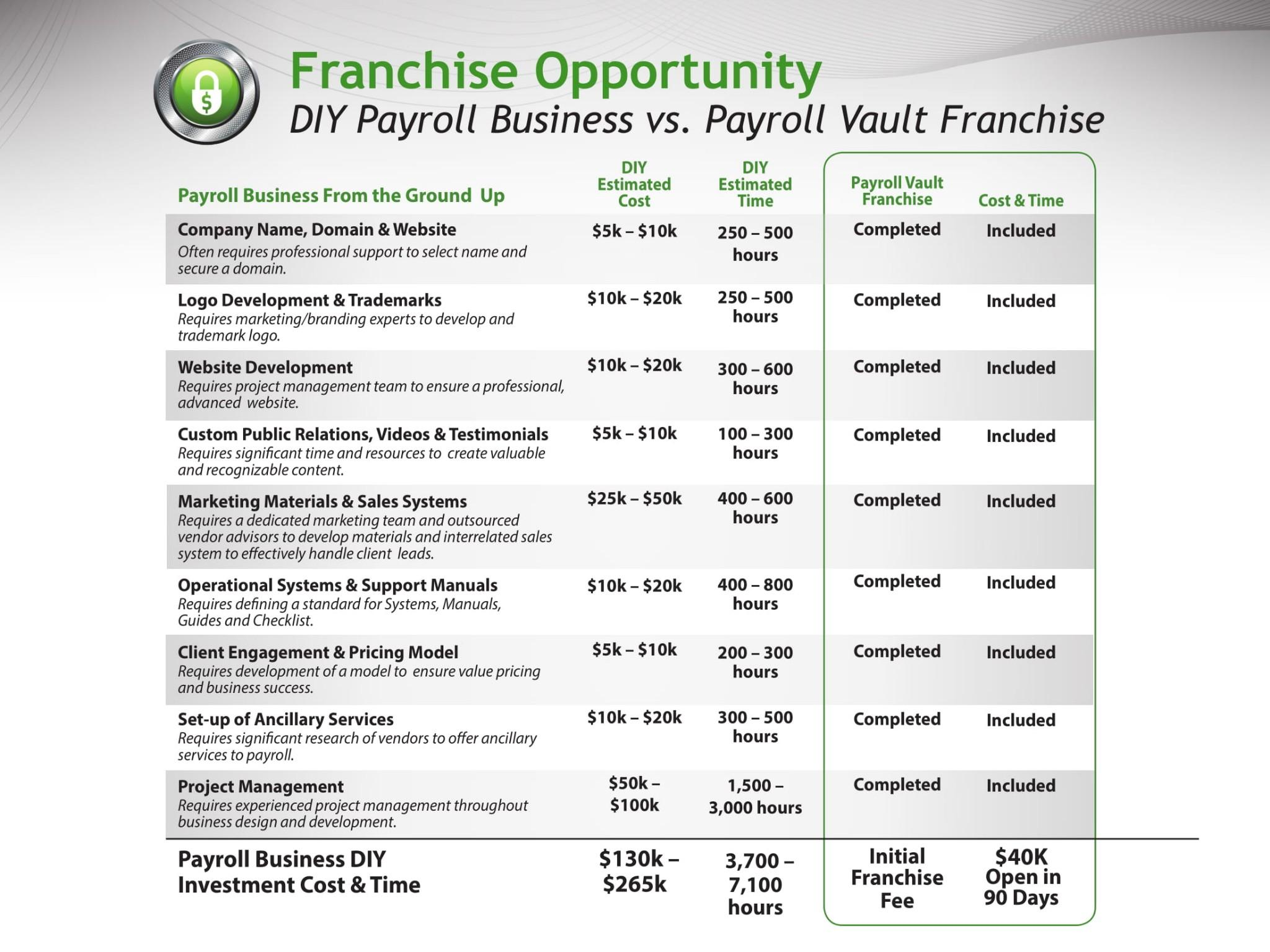 franchise opportunity comparison chart