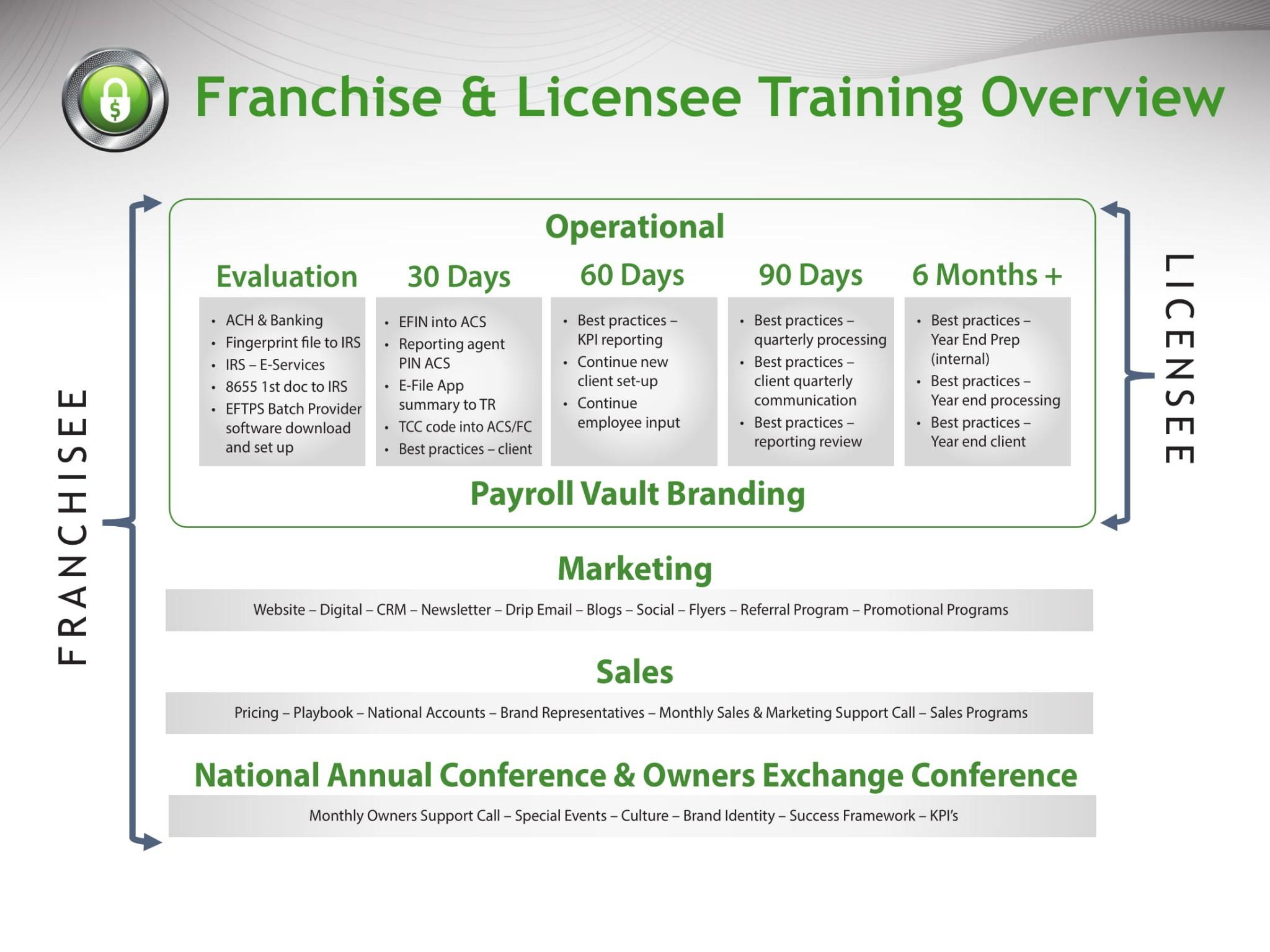 pv licensing training overview